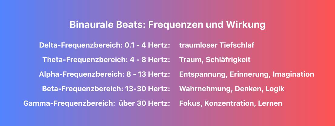 binaurale Beat Frequenzen und Wirkung. Delta, Theta, Alpha, Beta, Gamma